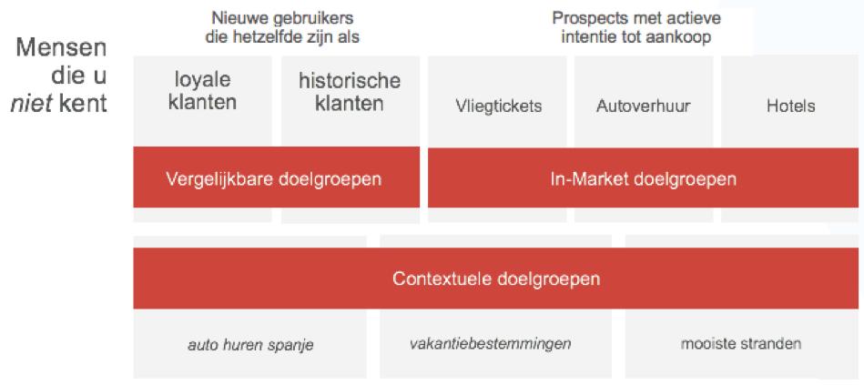 Doelgroeptargeting   Blog   MondoMarketing l Performance Driven Digital Marketing Bureau